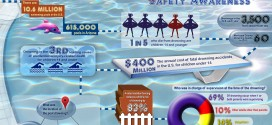Swimming Safety Awareness Infographic